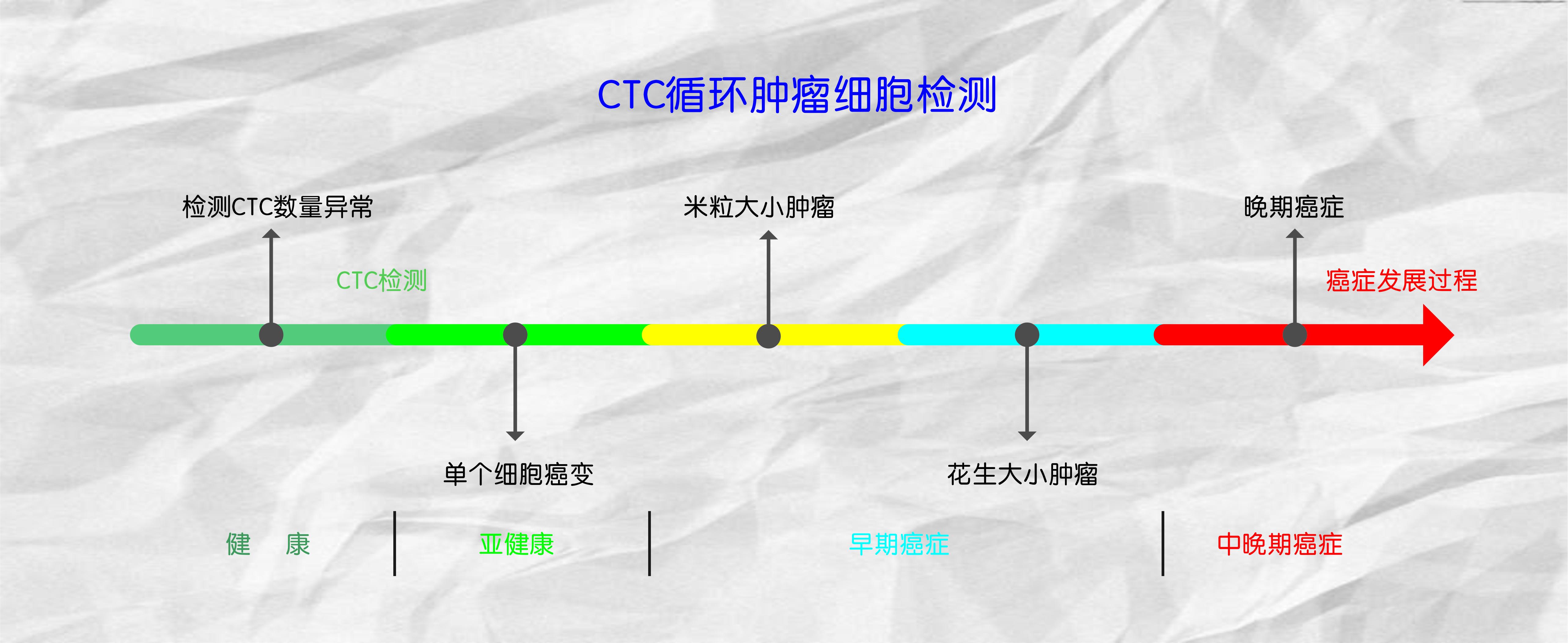 肿瘤精准治疗插图1